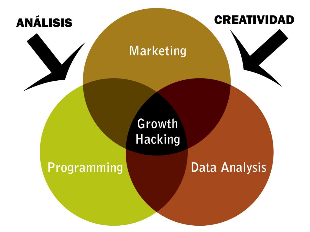growth-hacker-en-clave-de-marketing