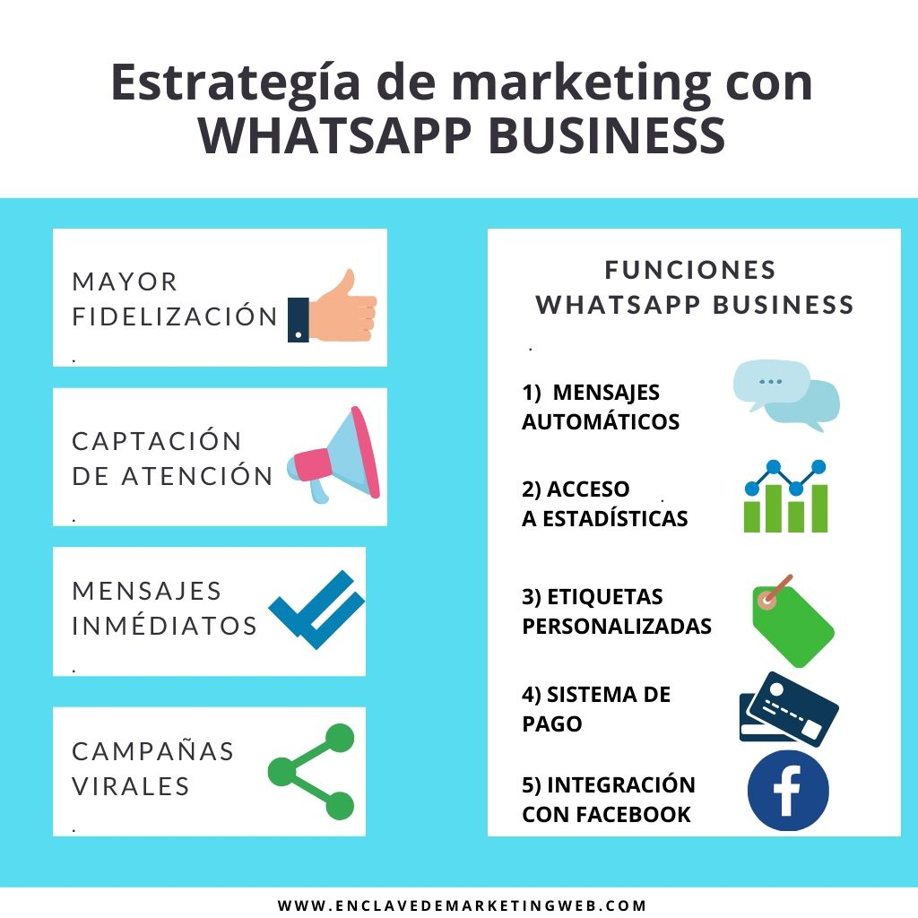 Estrategias de marketing con whatsapp business