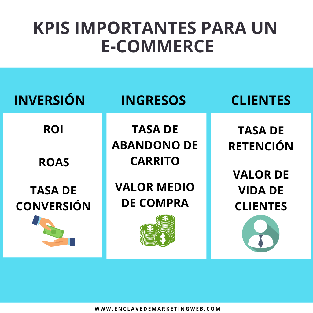 KPIS para e-commerce. En-clave de marketing