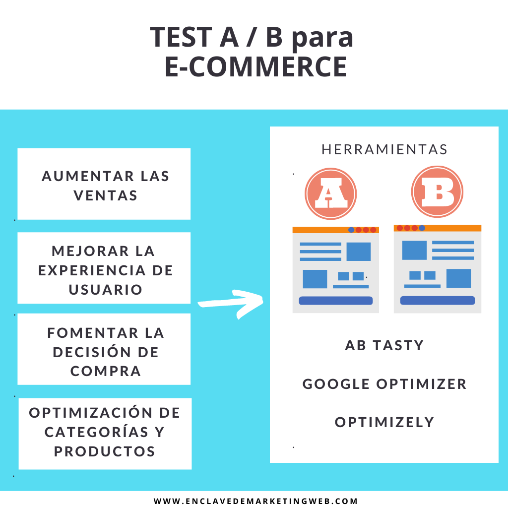 test a/b - enclave de marketing