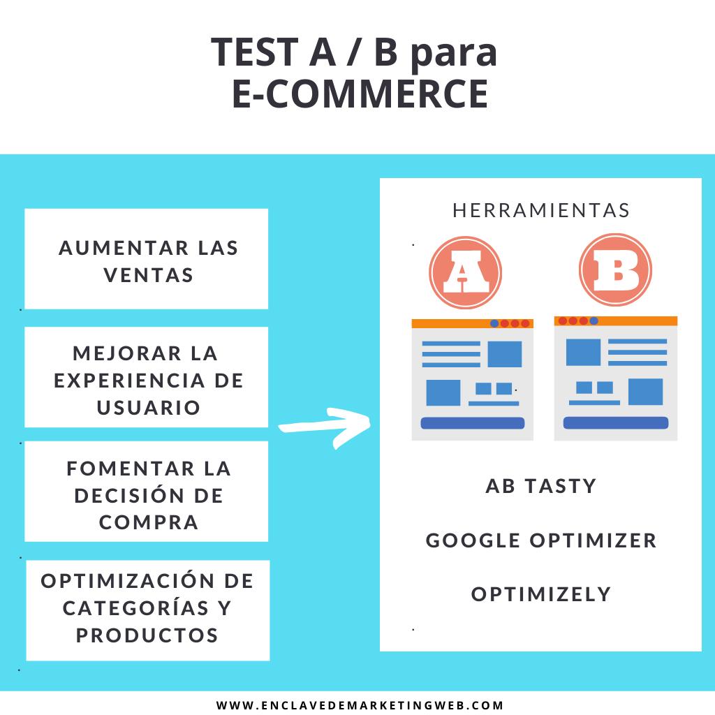 test a/b - enclave de marketing