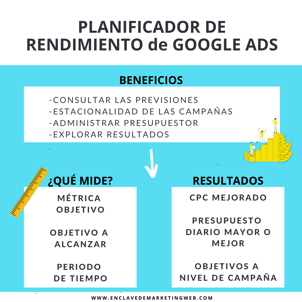 Planificador de rendimiento google ads