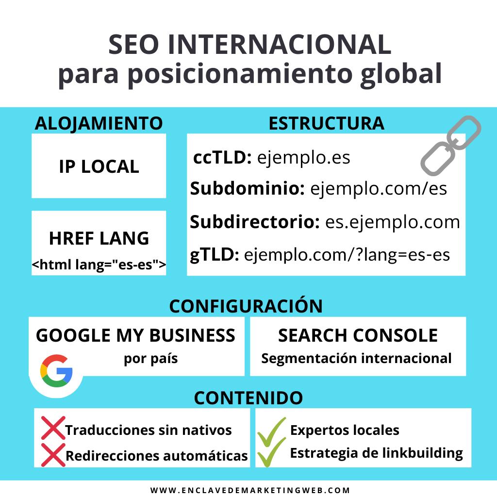 estrategia SEO internacional